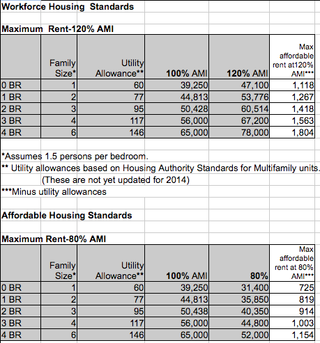 A screenshot from the spreadsheet of the city of Asheville's affordable and workforce housing rates. Information from the city of Asheville.